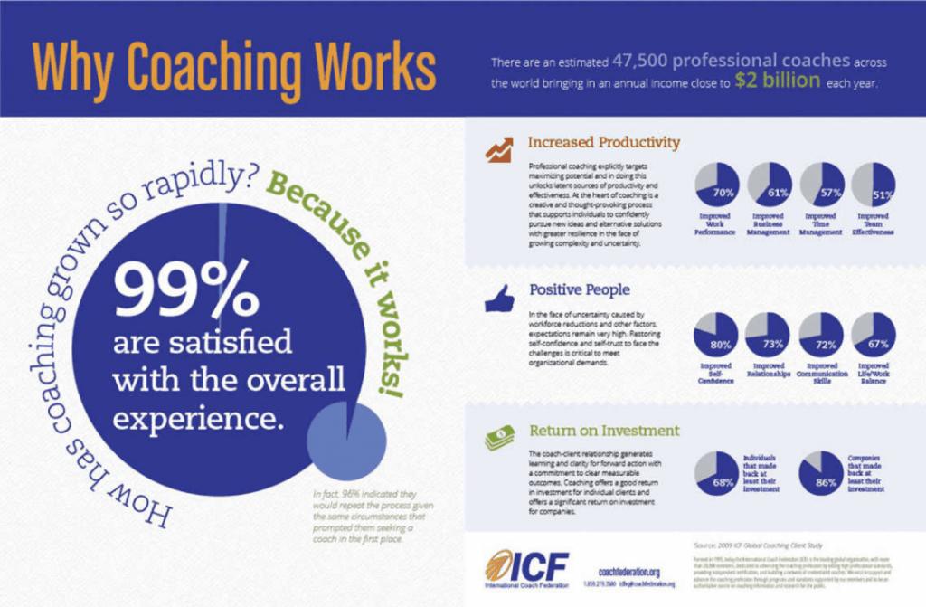 i benefici del coaching - perché il coaching funziona