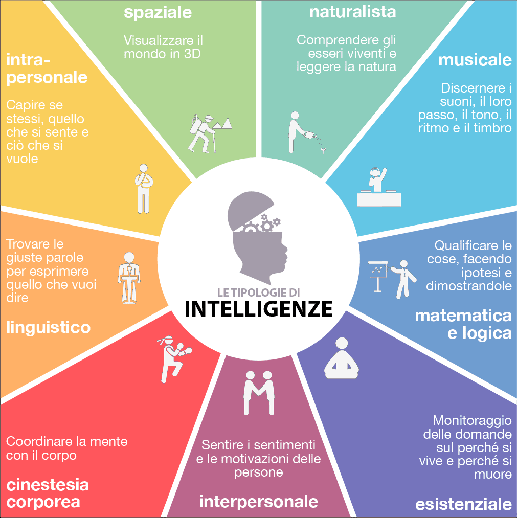 tipologie di intelligenze