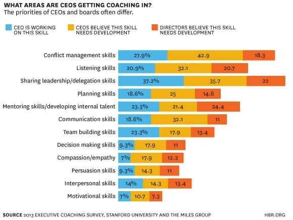 statistica coaching