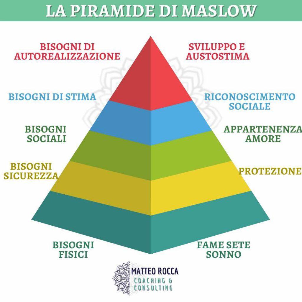la-piramide-dei-bisogni-di-maslow-motivazione