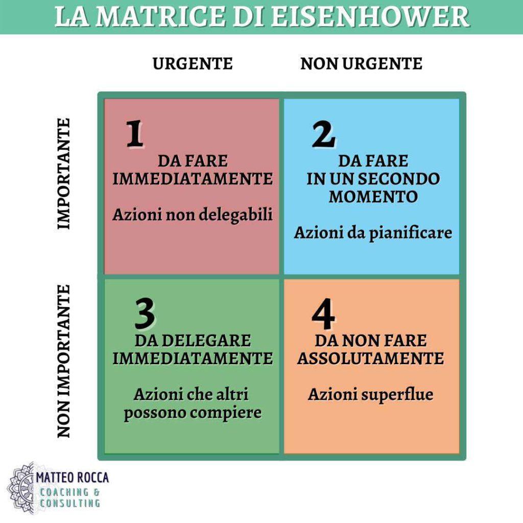 la-matrice-di-eisenhower-covey