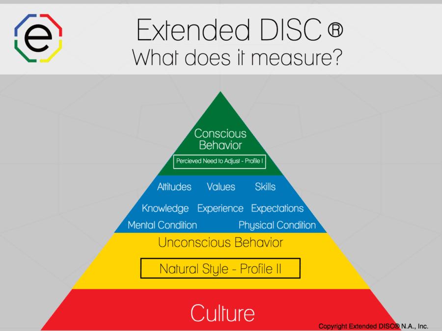 la piramide EXTENDED DISC