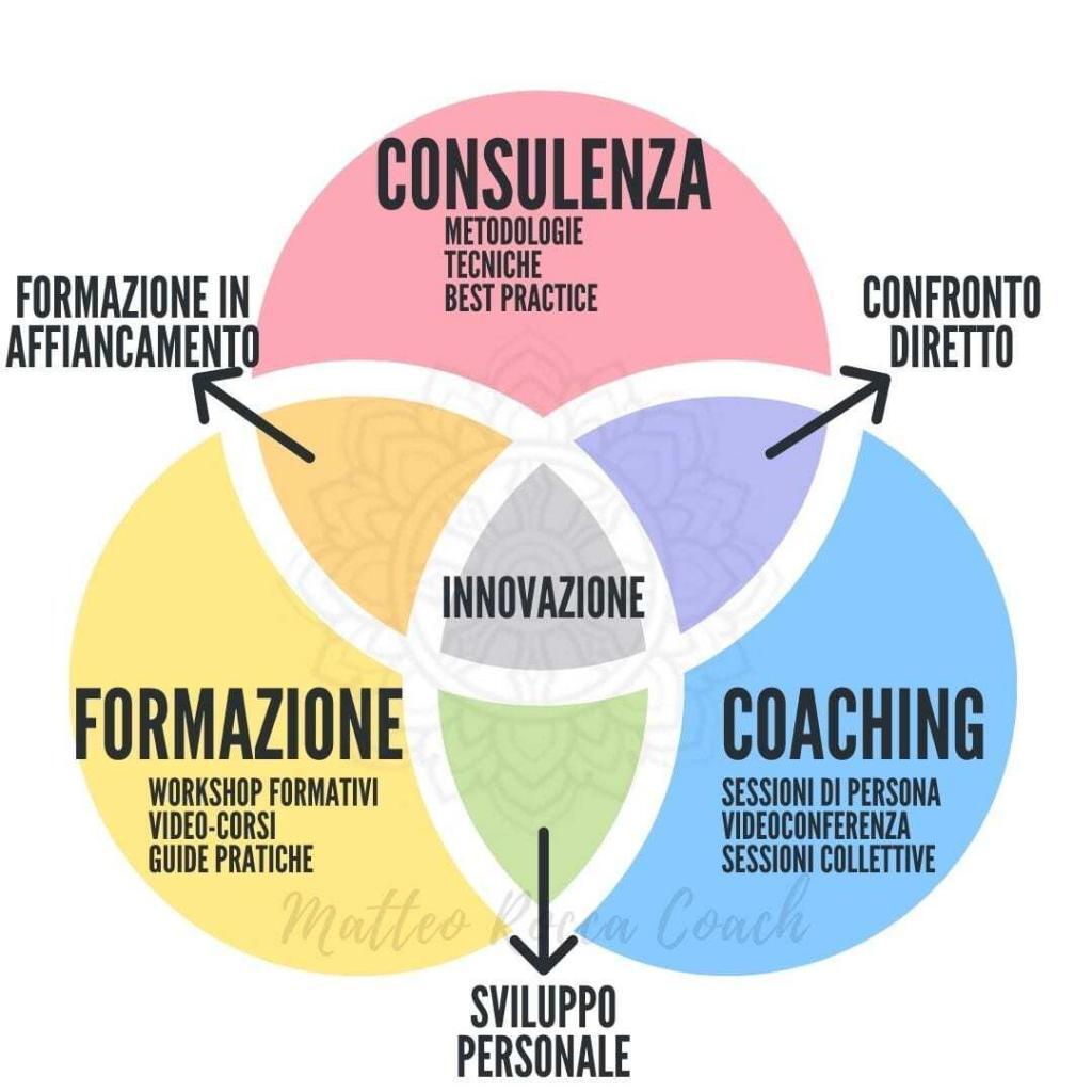 il-metodo-coaching-consulenza-formazione-mentoring