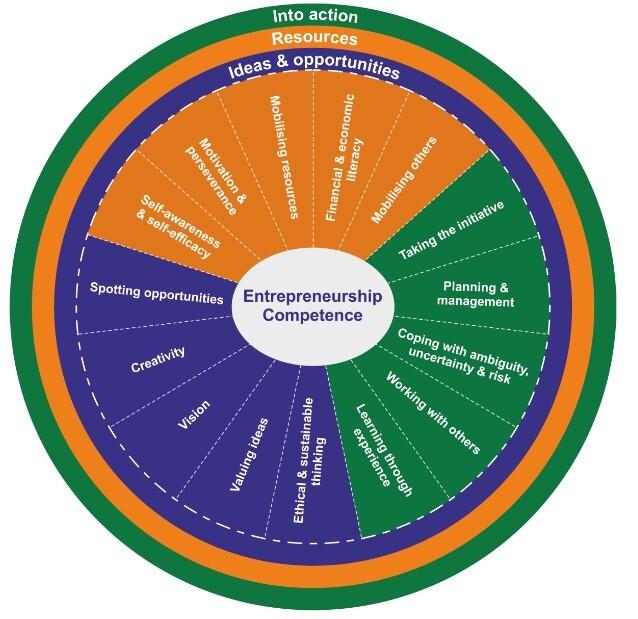 competenze-imprenditoriali