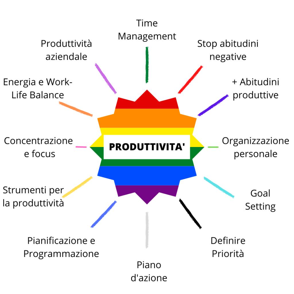 produttività-organizzazione-abitudini-goalsetting-priorità-pianoazione-pianificazione-programmazione