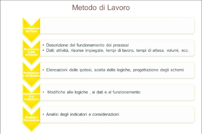 Metodo-di-lavoro-per-la-simulazione-dinamica
