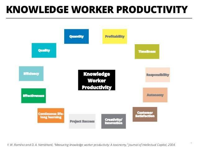 knowledge worker productivity